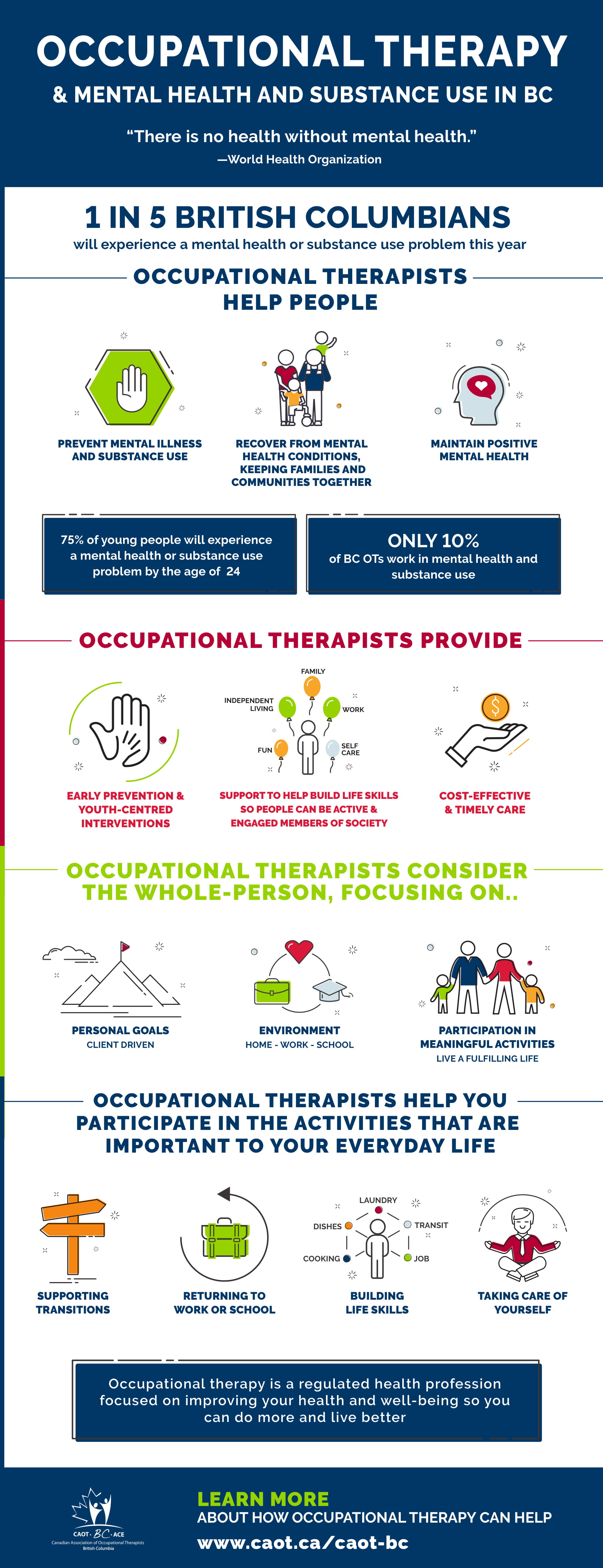 Infographics Canadian Association Of Occupational Therapists